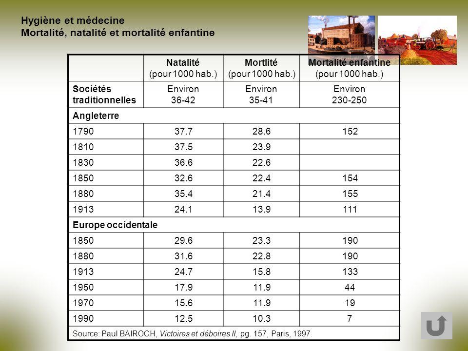 Mortalité enfantine (pour 1000 hab.)