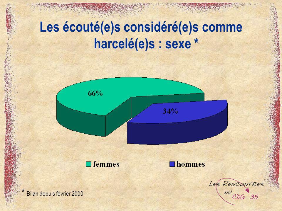 Les écouté(e)s considéré(e)s comme harcelé(e)s : sexe *