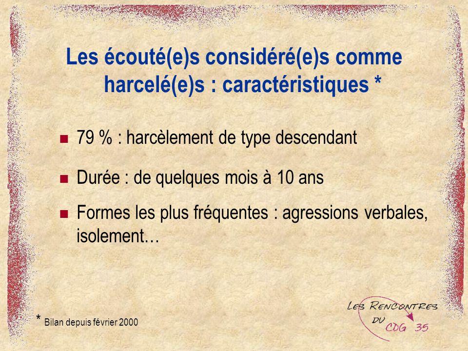 Les écouté(e)s considéré(e)s comme harcelé(e)s : caractéristiques *