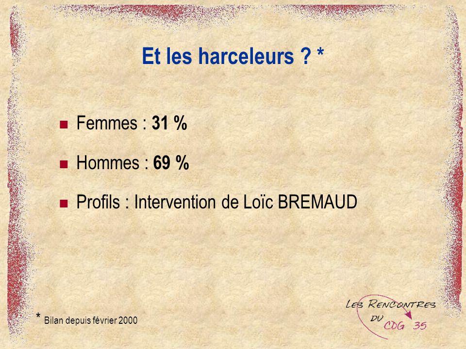 Et les harceleurs * Femmes : 31 % Hommes : 69 %