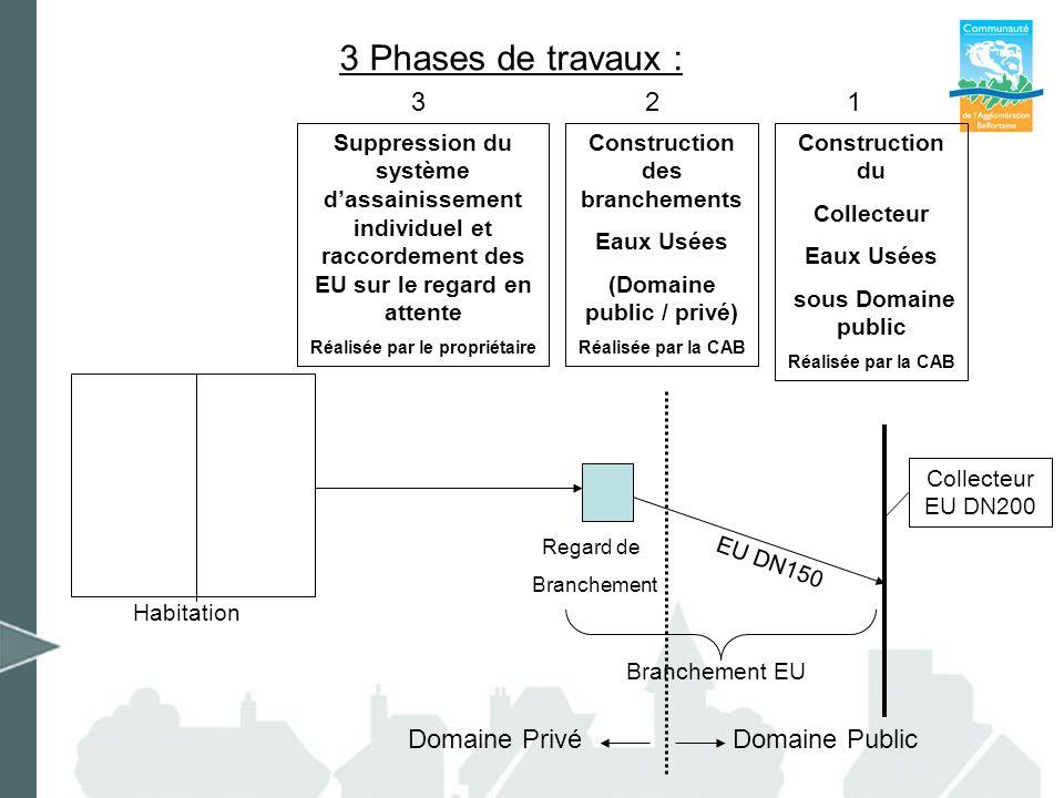3 Phases de travaux : 3 2 Domaine Privé Domaine Public 1 Habitation