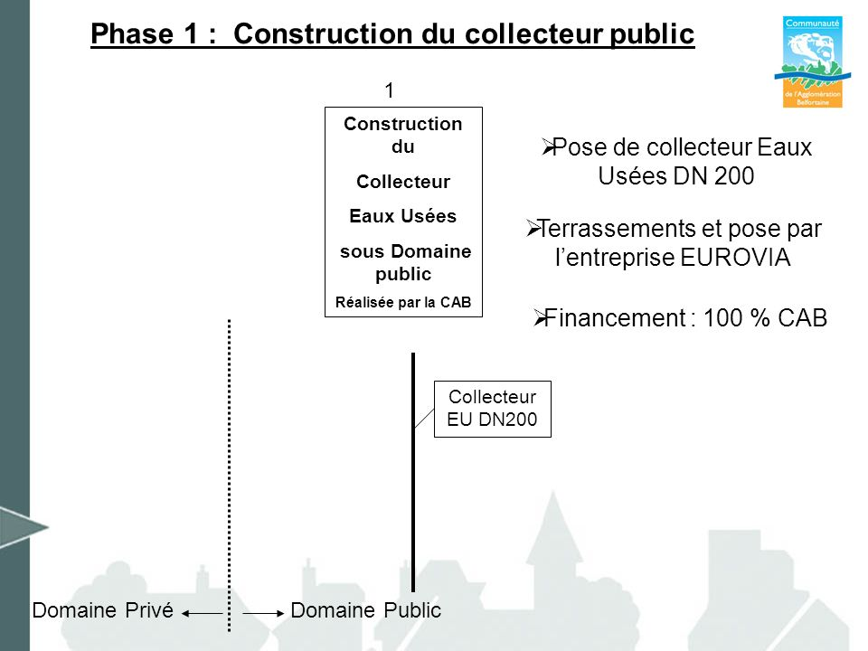 Phase 1 : Construction du collecteur public