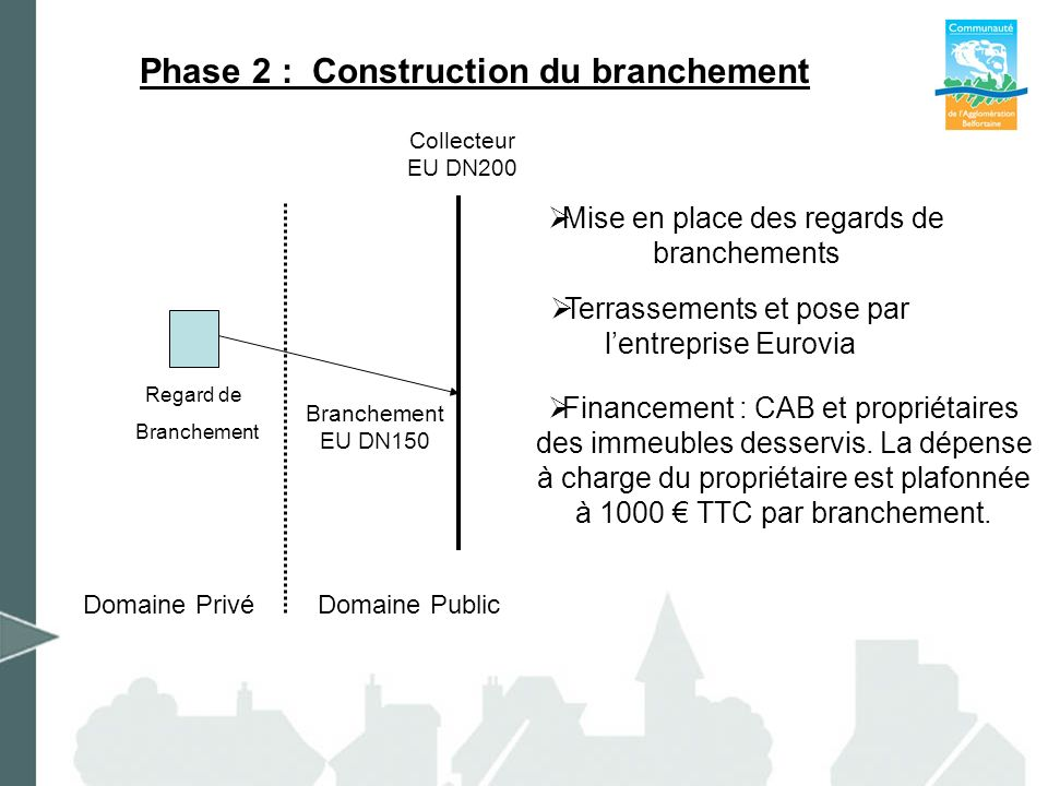 Phase 2 : Construction du branchement