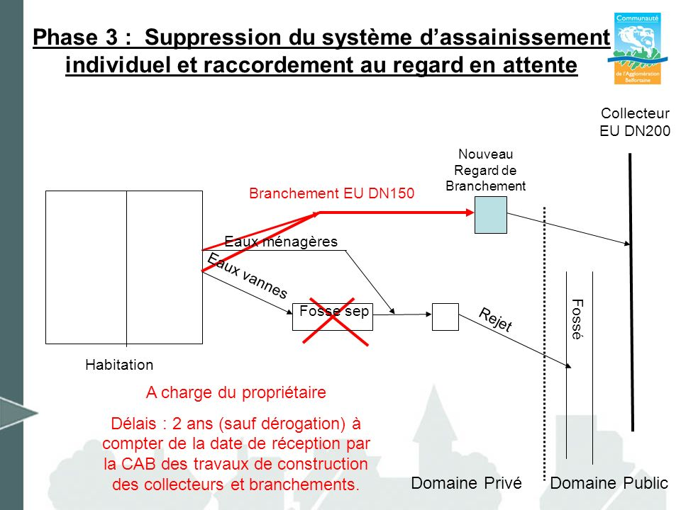 Phase 3 : Suppression du système d'assainissement individuel et raccordement au regard en attente