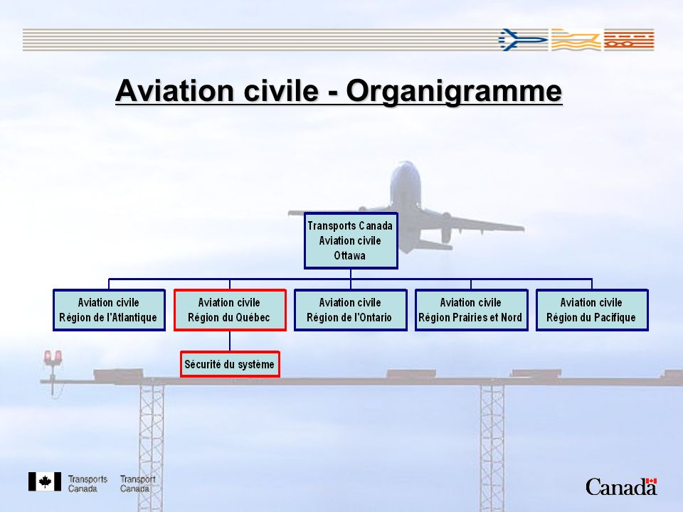 Aviation civile - Organigramme