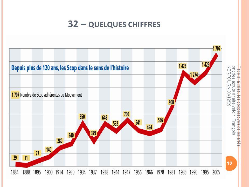 32 – quelques chiffres Face à la crise, les coopératives de salariés ont des atouts à faire valoir. François KERFOURN 03/12/09.