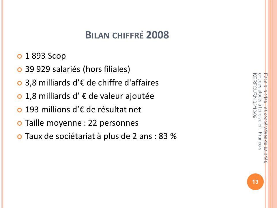 Bilan chiffré 2008 1 893 Scop 39 929 salariés (hors filiales)