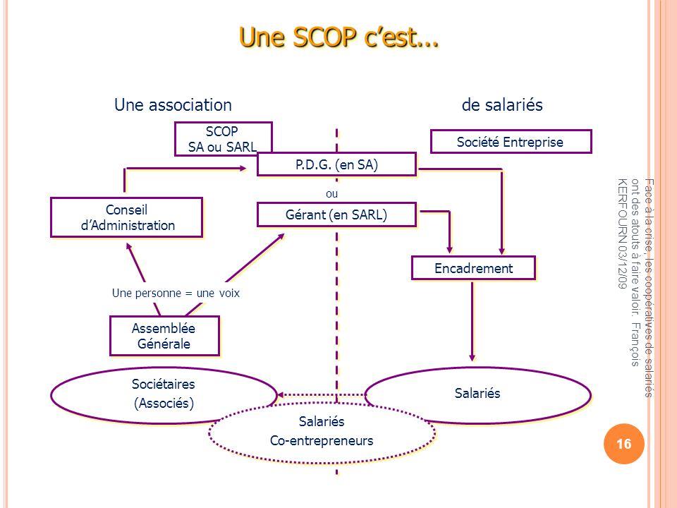 Une SCOP c'est... Une association de salariés SCOP SA ou SARL