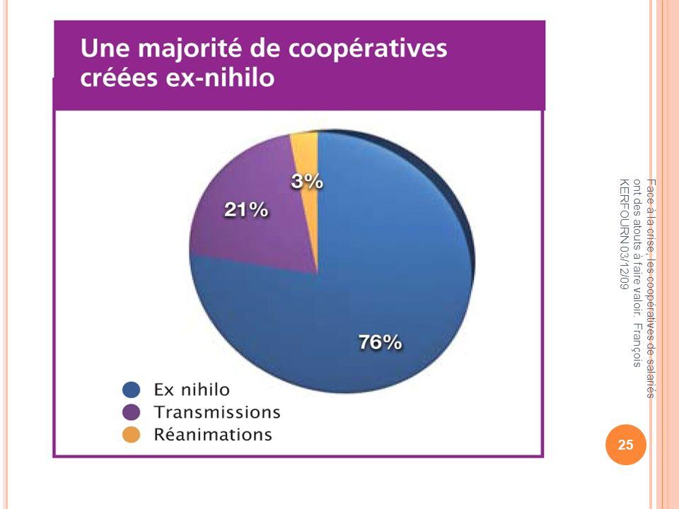 Face à la crise, les coopératives de salariés ont des atouts à faire valoir. François KERFOURN 03/12/09