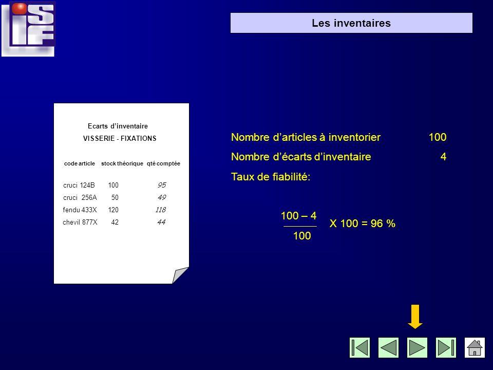 Nombre d'articles à inventorier 100 Nombre d'écarts d'inventaire 4