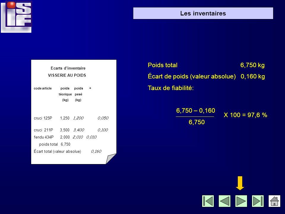 Écart de poids (valeur absolue) 0,160 kg Taux de fiabilité: