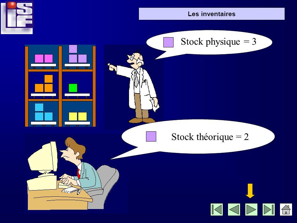 Stock physique = 3 Stock théorique = 2