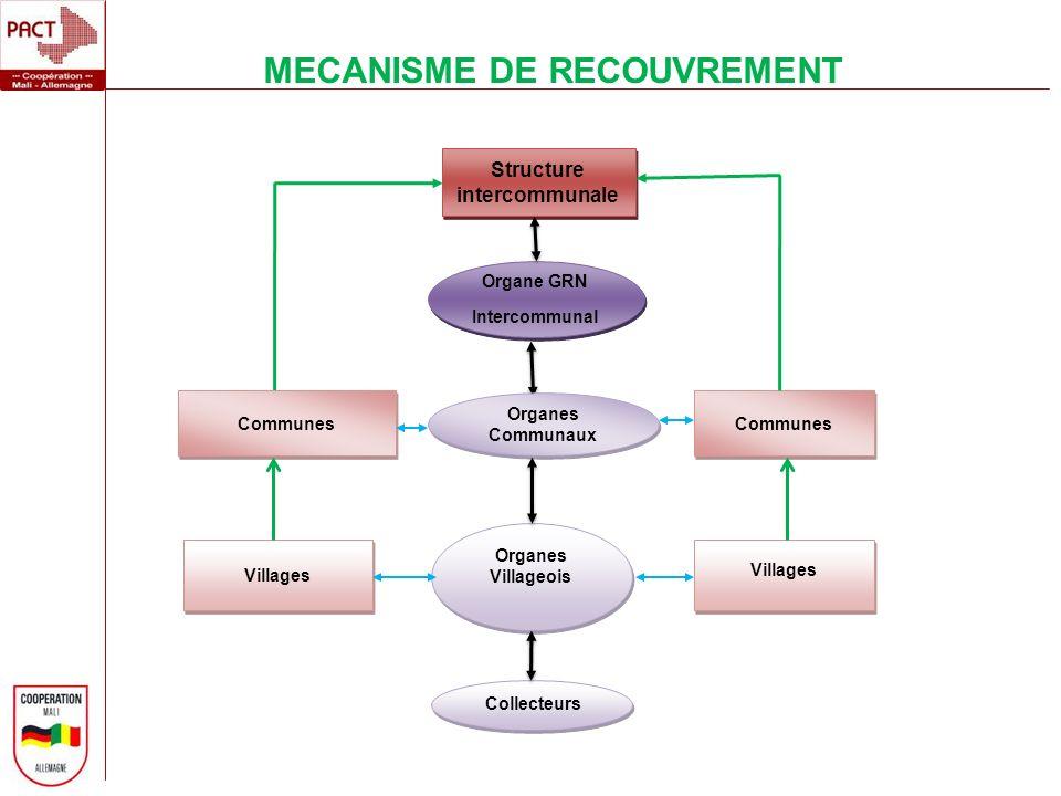 MECANISME DE RECOUVREMENT