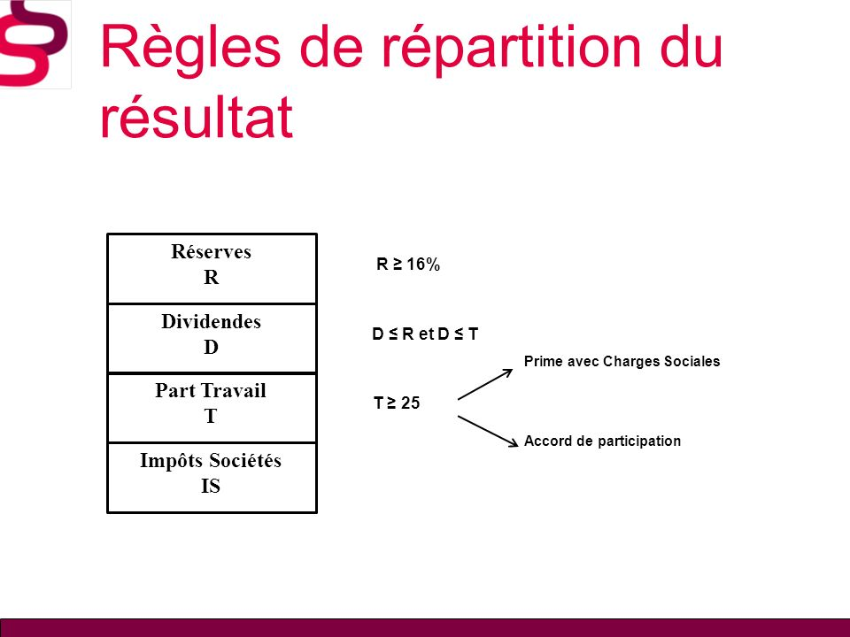 Règles de répartition du résultat