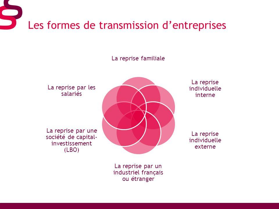 Les formes de transmission d'entreprises