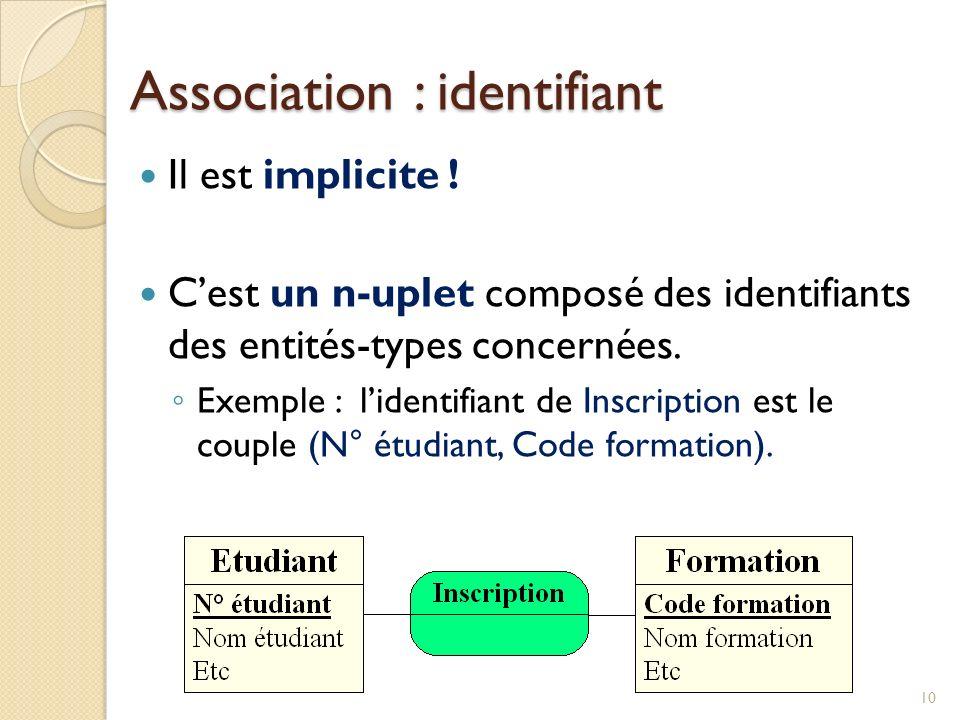 Association : identifiant