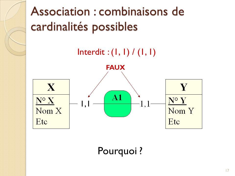 Association : combinaisons de cardinalités possibles