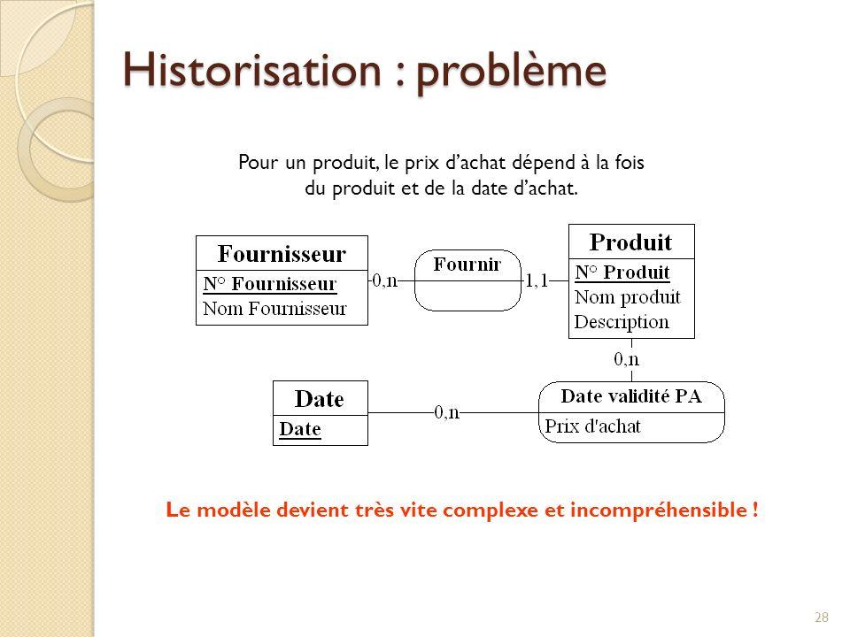 Historisation : problème
