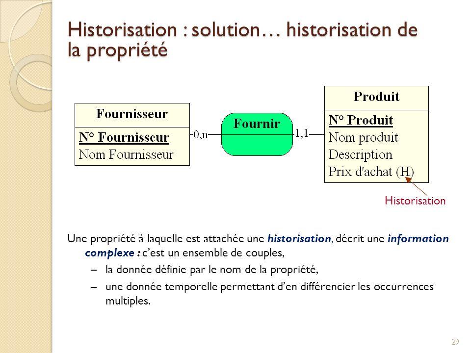 Historisation : solution… historisation de la propriété