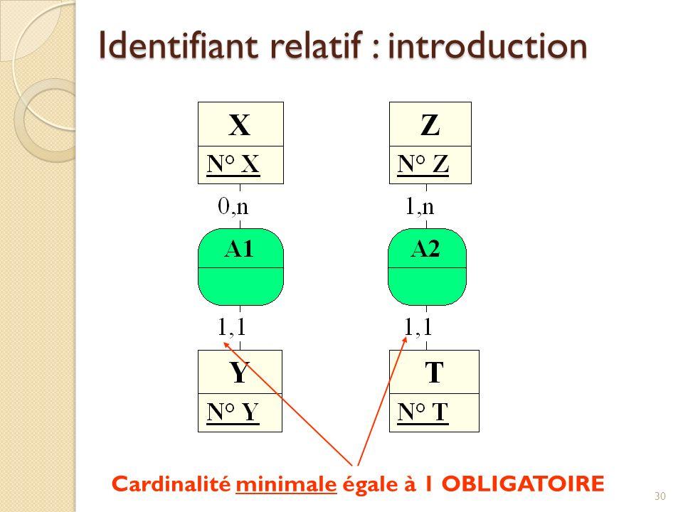 Cardinalité minimale égale à 1 OBLIGATOIRE