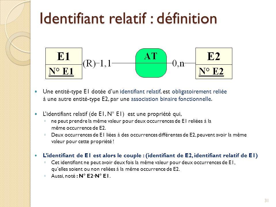Identifiant relatif : définition