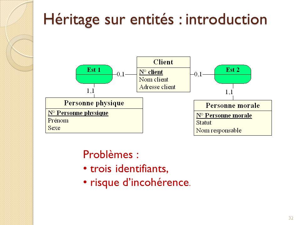 Héritage sur entités : introduction