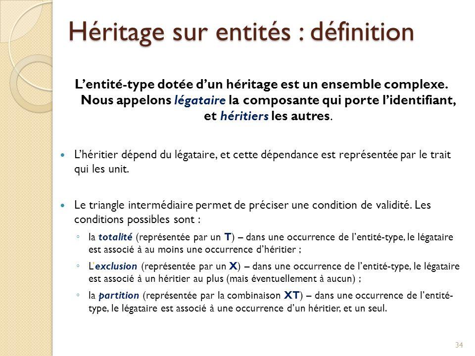 Héritage sur entités : définition