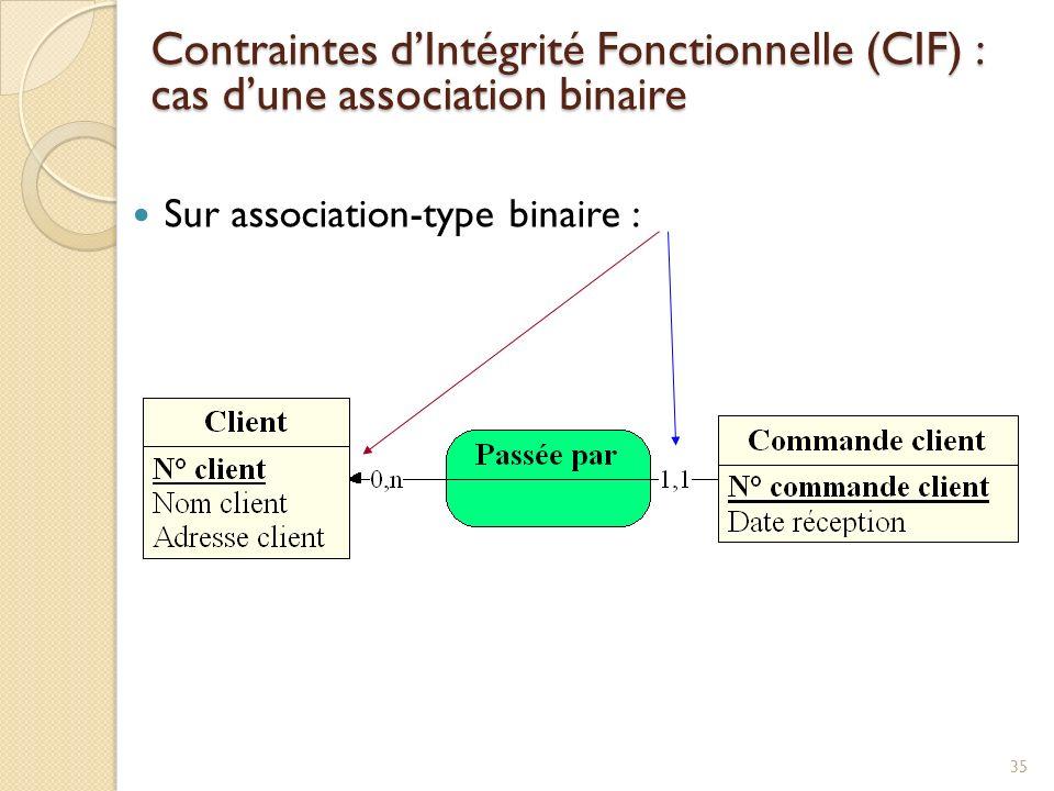 Contraintes d'Intégrité Fonctionnelle (CIF) : cas d'une association binaire