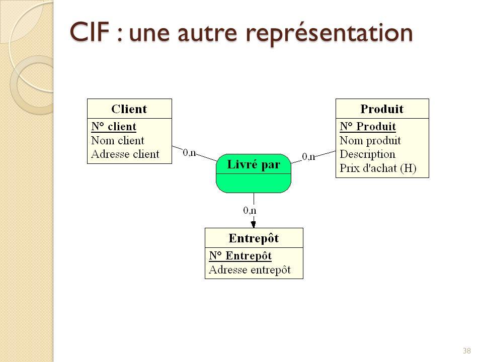 CIF : une autre représentation
