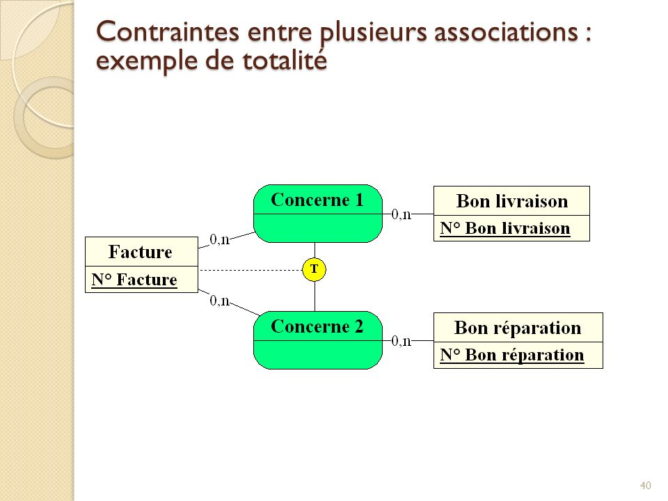 Contraintes entre plusieurs associations : exemple de totalité