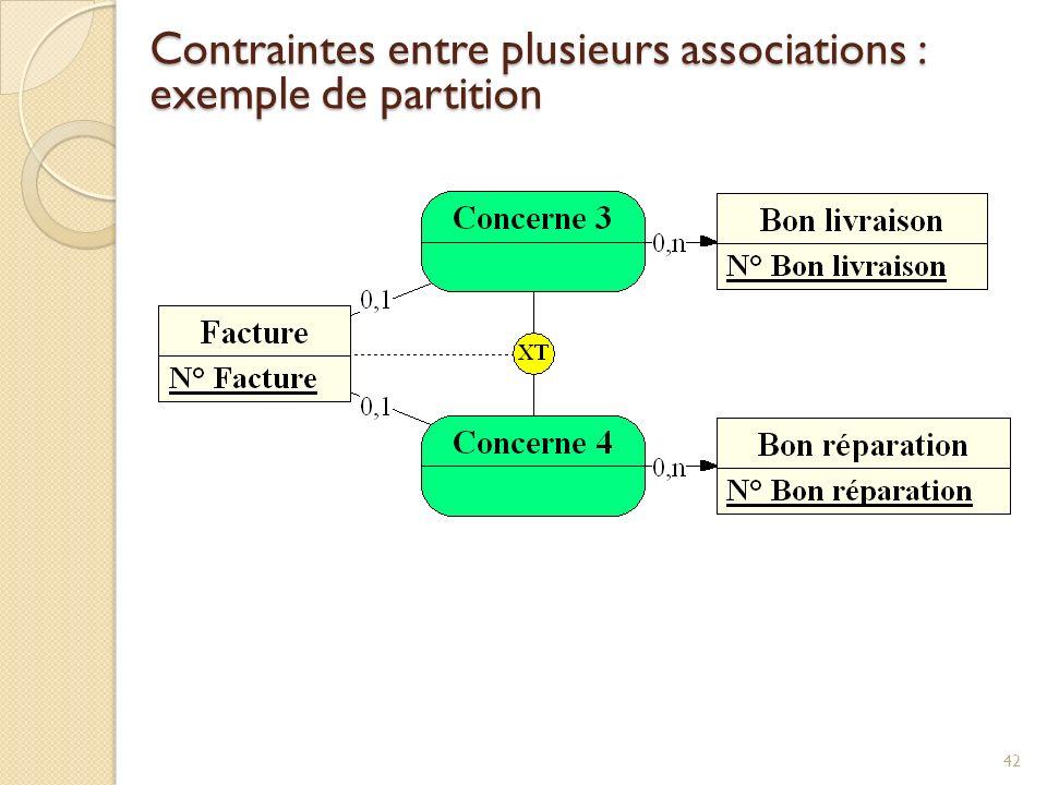 Contraintes entre plusieurs associations : exemple de partition