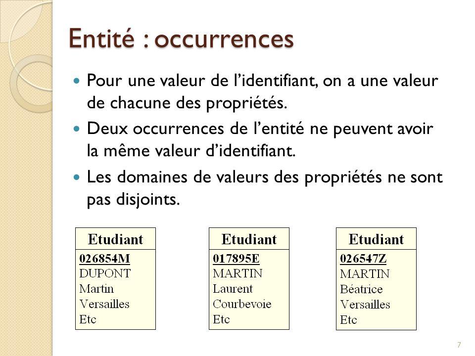 Entité : occurrences Pour une valeur de l'identifiant, on a une valeur de chacune des propriétés.