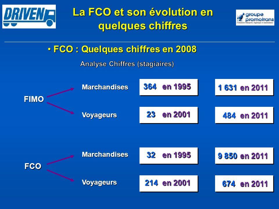 La FCO et son évolution en quelques chiffres