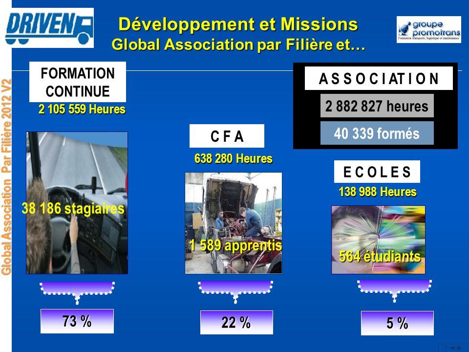 Développement et Missions Global Association par Filière et…