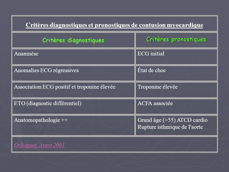 Critères diagnostiques et pronostiques de contusion myocardique