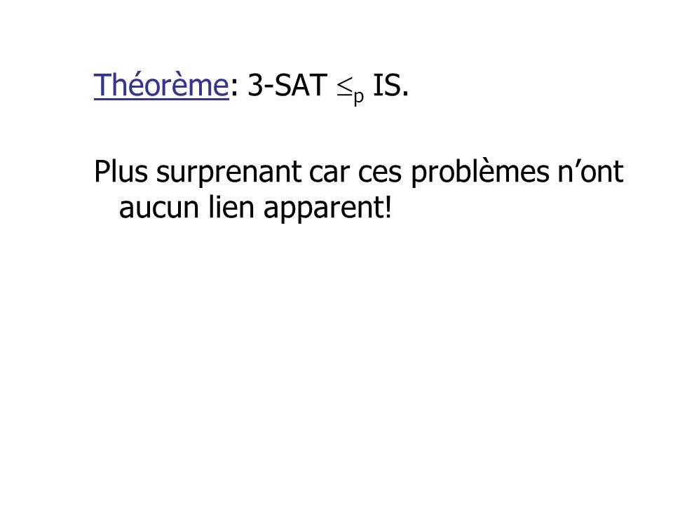 Théorème: 3-SAT p IS. Plus surprenant car ces problèmes n'ont aucun lien apparent!