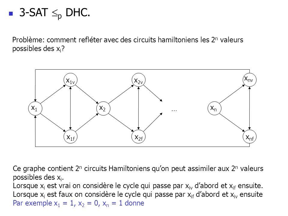 3-SAT p DHC. Problème: comment refléter avec des circuits hamiltoniens les 2n valeurs possibles des xi