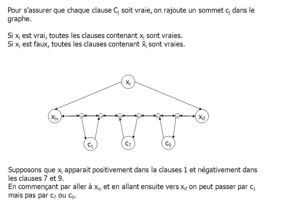 Pour s'assurer que chaque clause Cj soit vraie, on rajoute un sommet cj dans le graphe.