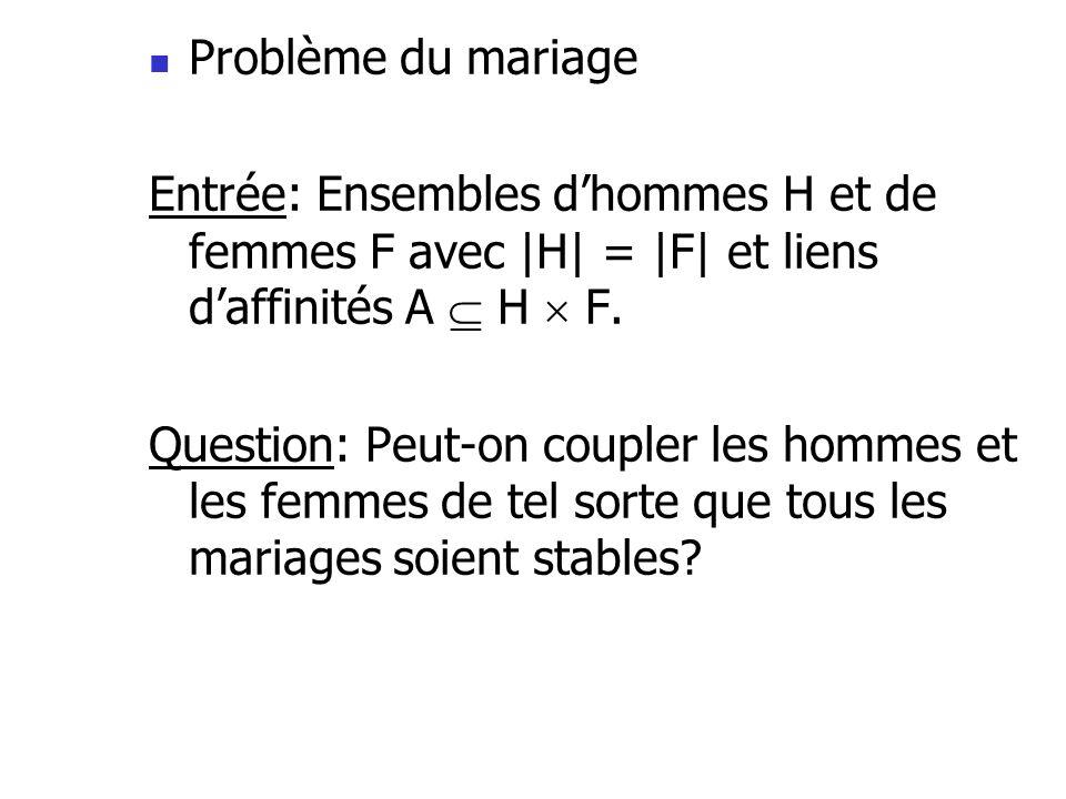 Problème du mariage Entrée: Ensembles d'hommes H et de femmes F avec |H| = |F| et liens d'affinités A  H  F.