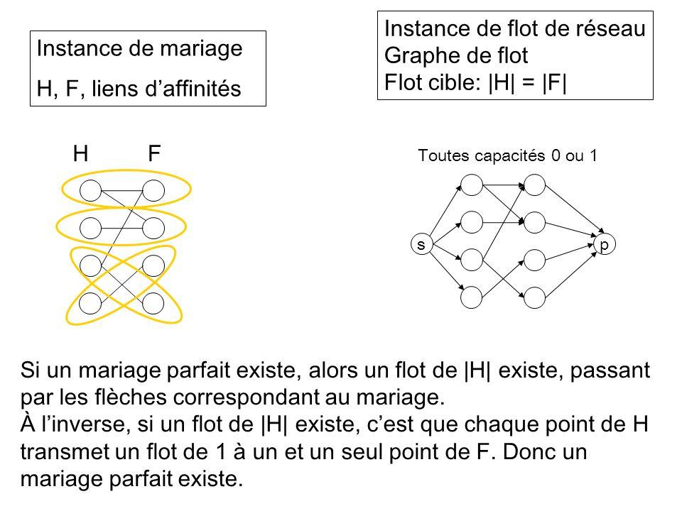 Instance de flot de réseau Graphe de flot Flot cible: |H| = |F|