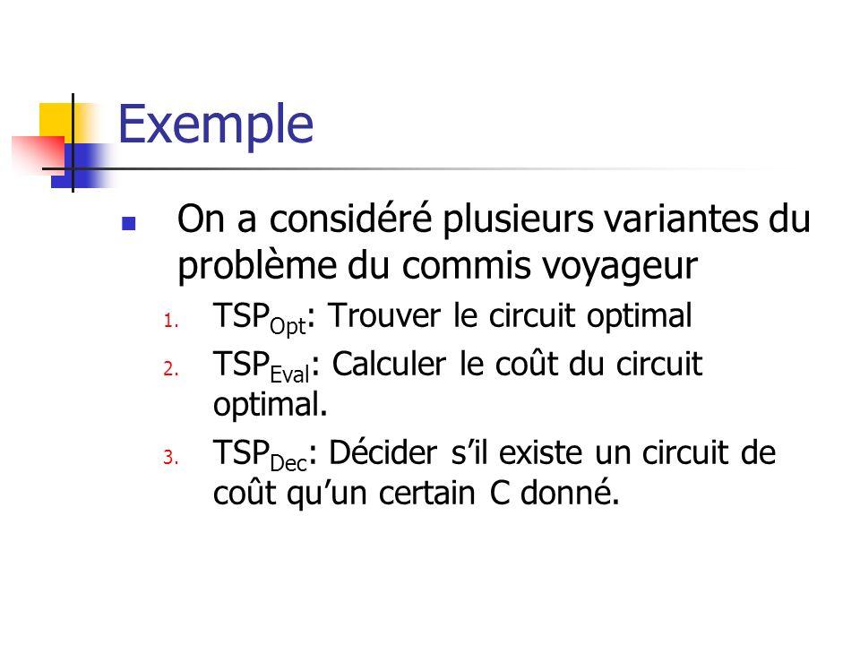 Exemple On a considéré plusieurs variantes du problème du commis voyageur. TSPOpt: Trouver le circuit optimal.
