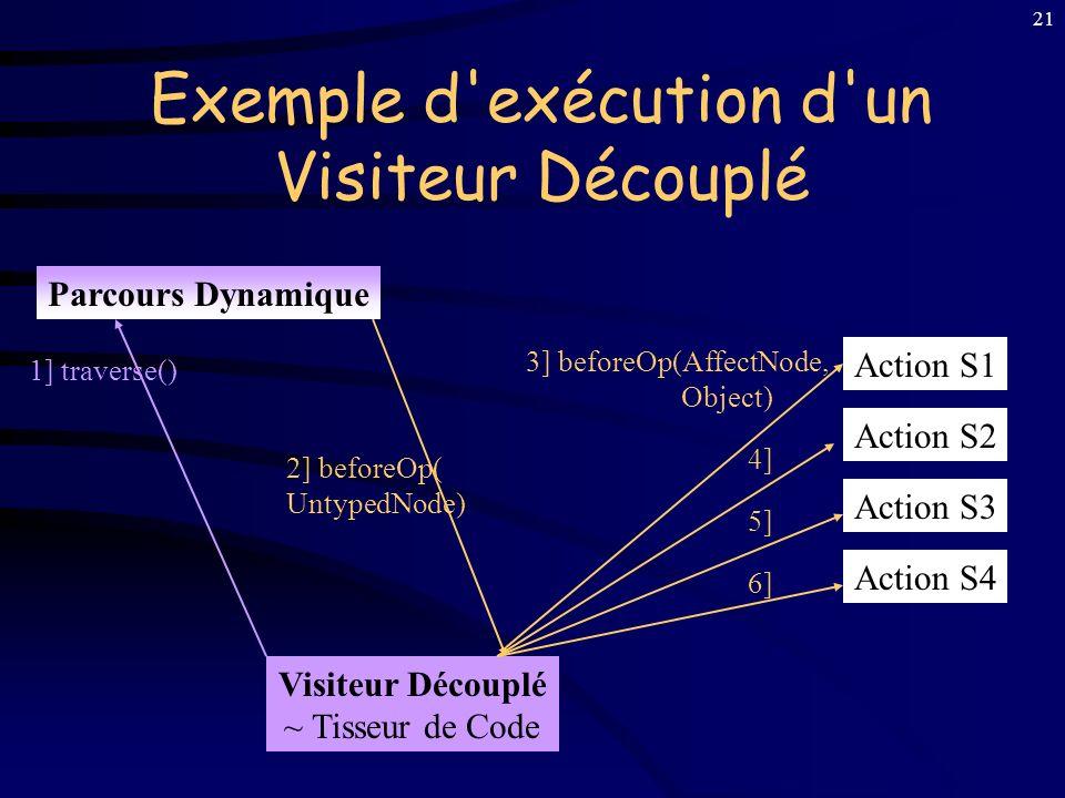 Exemple d exécution d un Visiteur Découplé