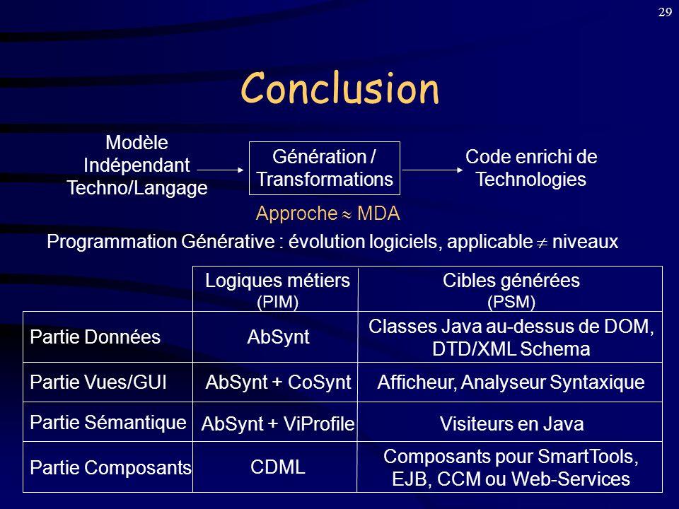 Conclusion Modèle Indépendant Techno/Langage Génération /