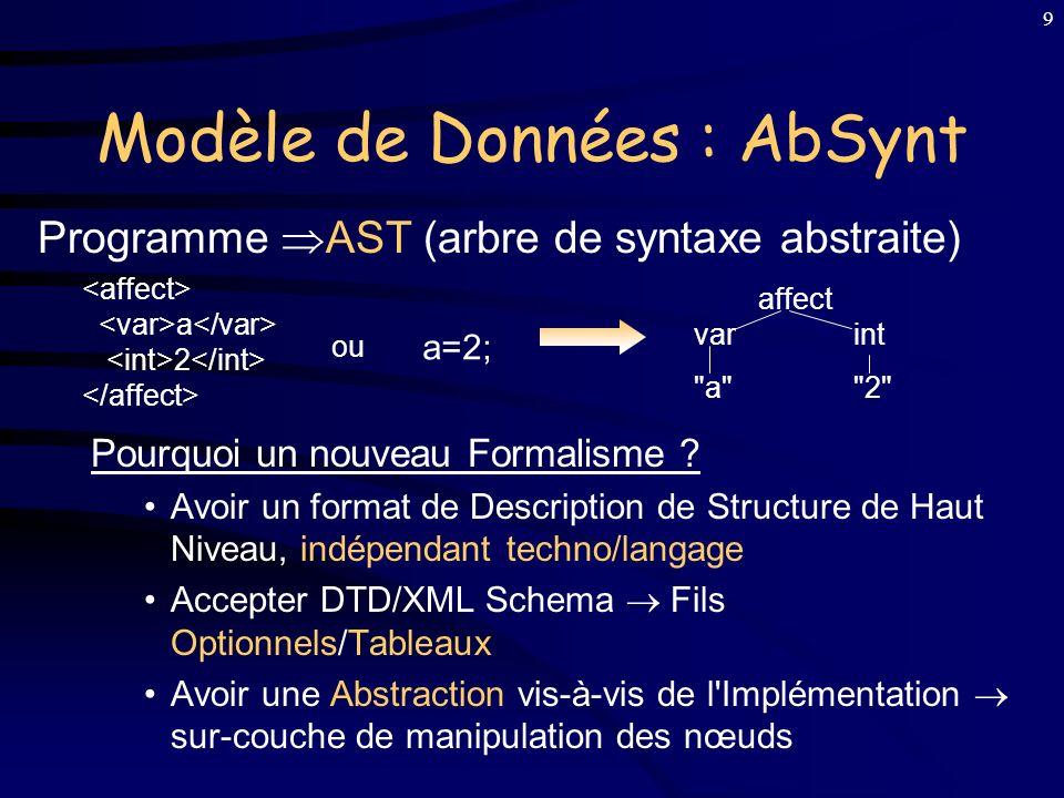 Modèle de Données : AbSynt