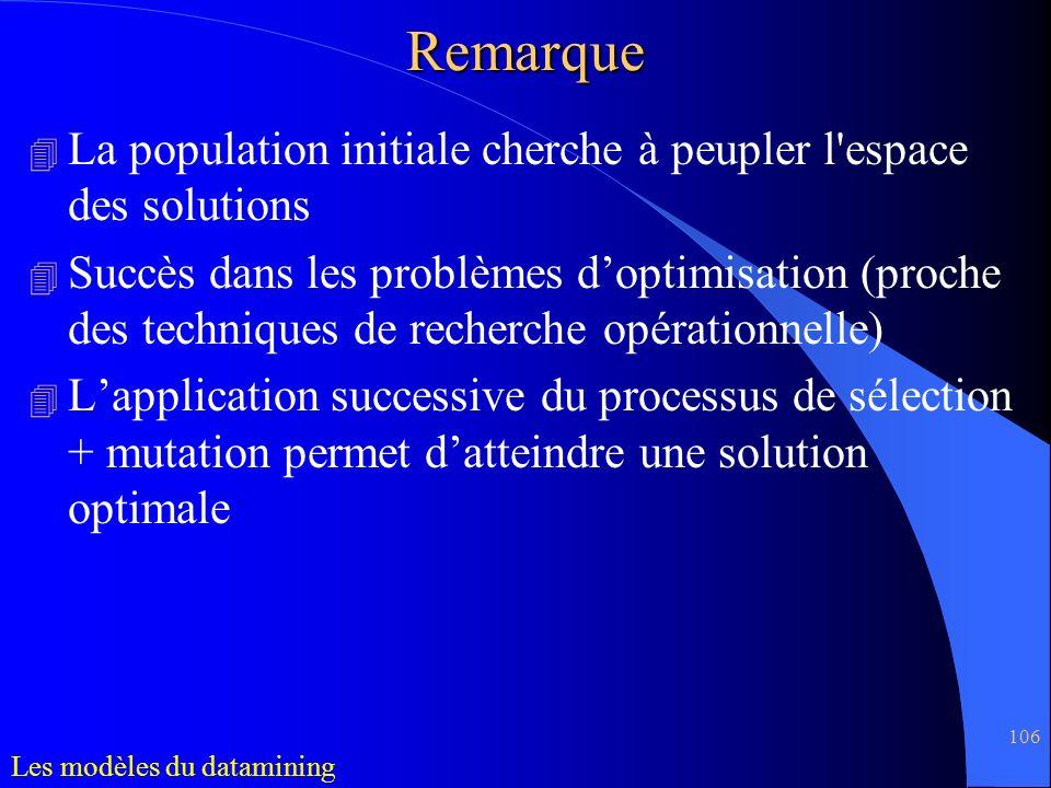 Remarque La population initiale cherche à peupler l espace des solutions.