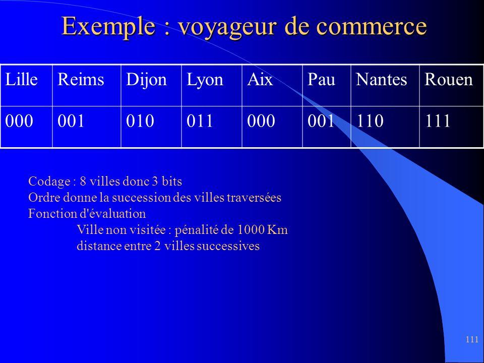 Exemple : voyageur de commerce