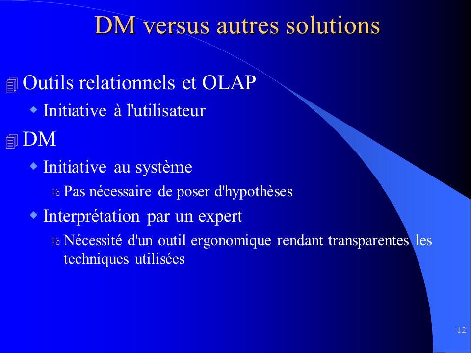 DM versus autres solutions