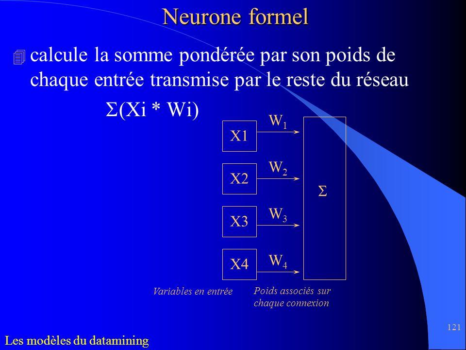 Neurone formel calcule la somme pondérée par son poids de chaque entrée transmise par le reste du réseau.