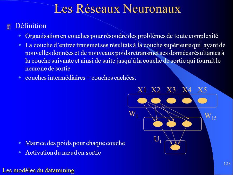 Les Réseaux Neuronaux Définition X1 X2 X3 X4 X5 W1 W15 U1