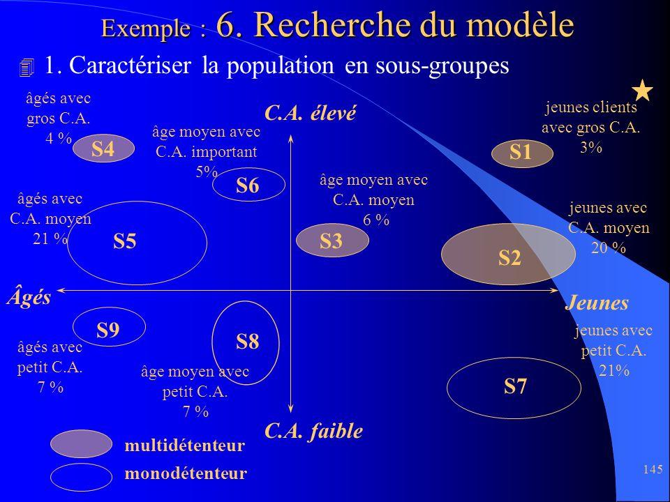 Exemple : 6. Recherche du modèle